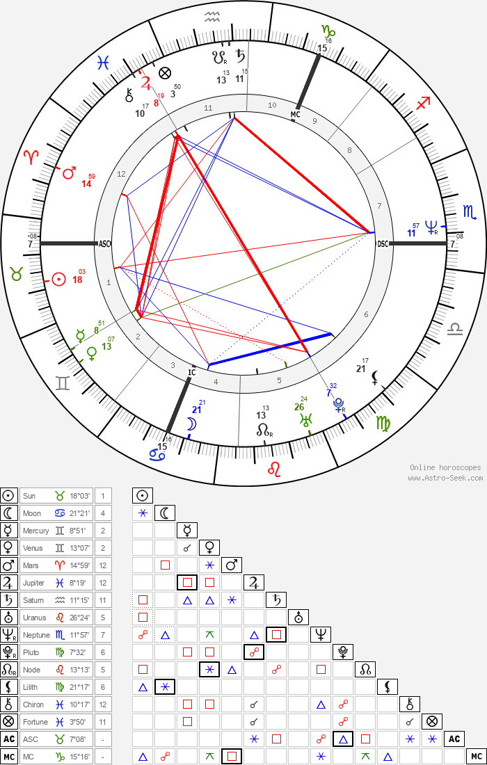 David Gahan - Astrology Natal Birth Chart
