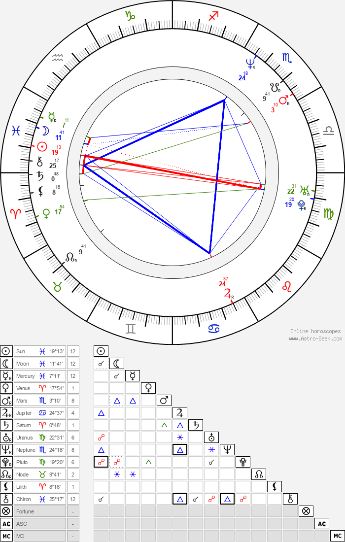 David Grann - Astrology Natal Birth Chart