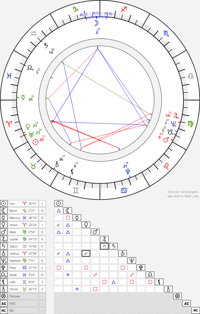 David Hamilton - Astrology Natal Birth Chart