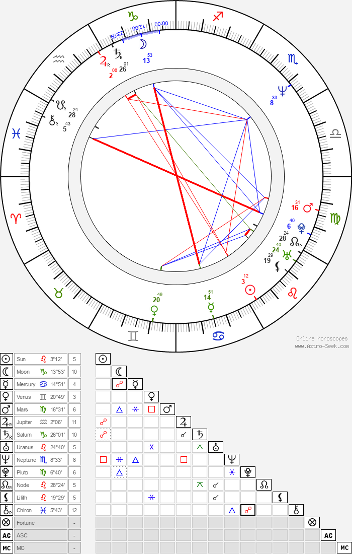 David Heyman - Astrology Natal Birth Chart