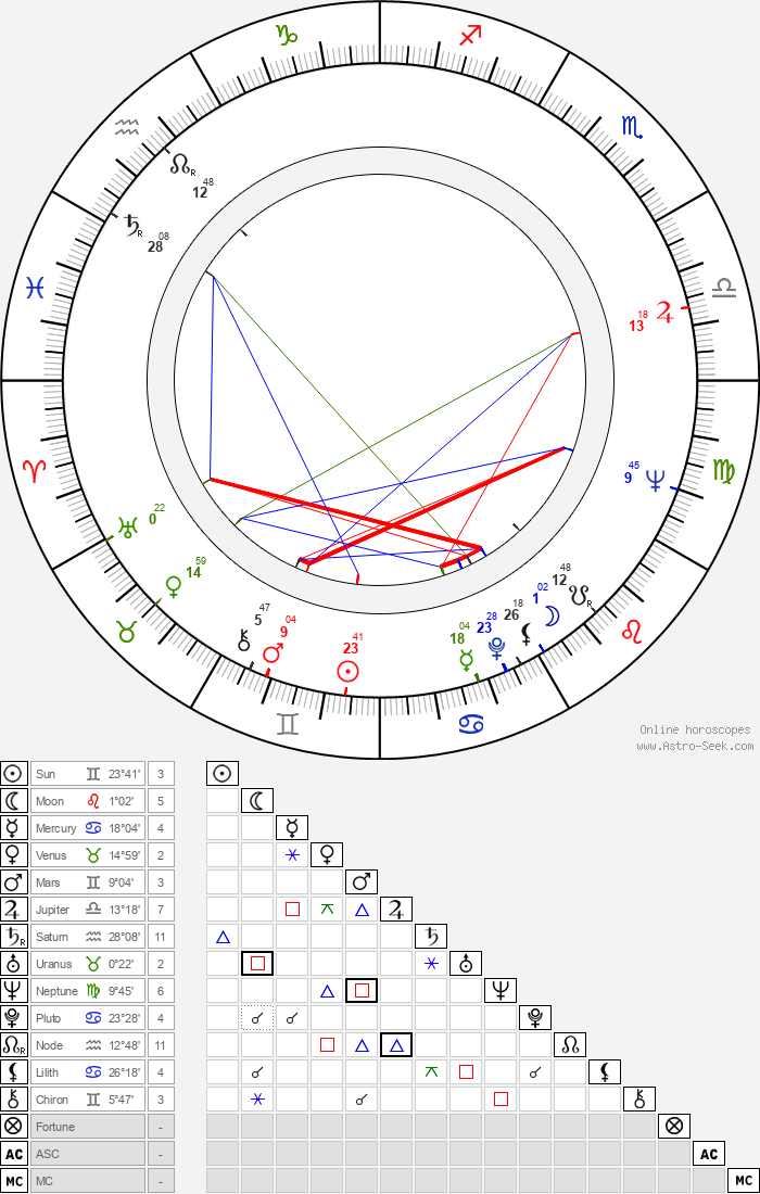 David Jackson - Astrology Natal Birth Chart
