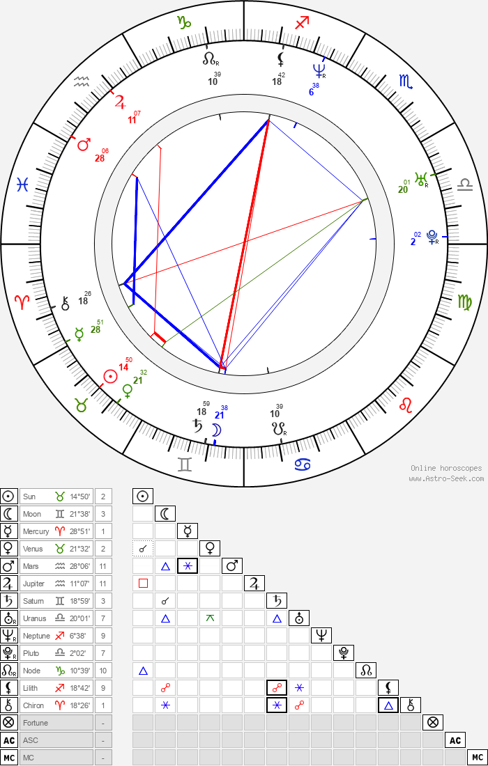 David Janer - Astrology Natal Birth Chart