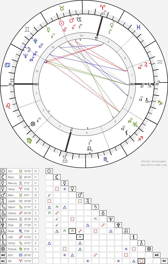 David O. Selznick - Astrology Natal Birth Chart