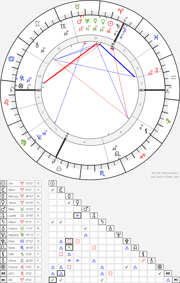 David Steel - Astrology Natal Birth Chart