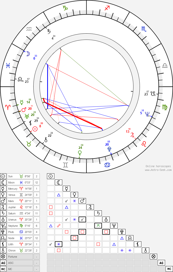 Dean O'Brien - Astrology Natal Birth Chart