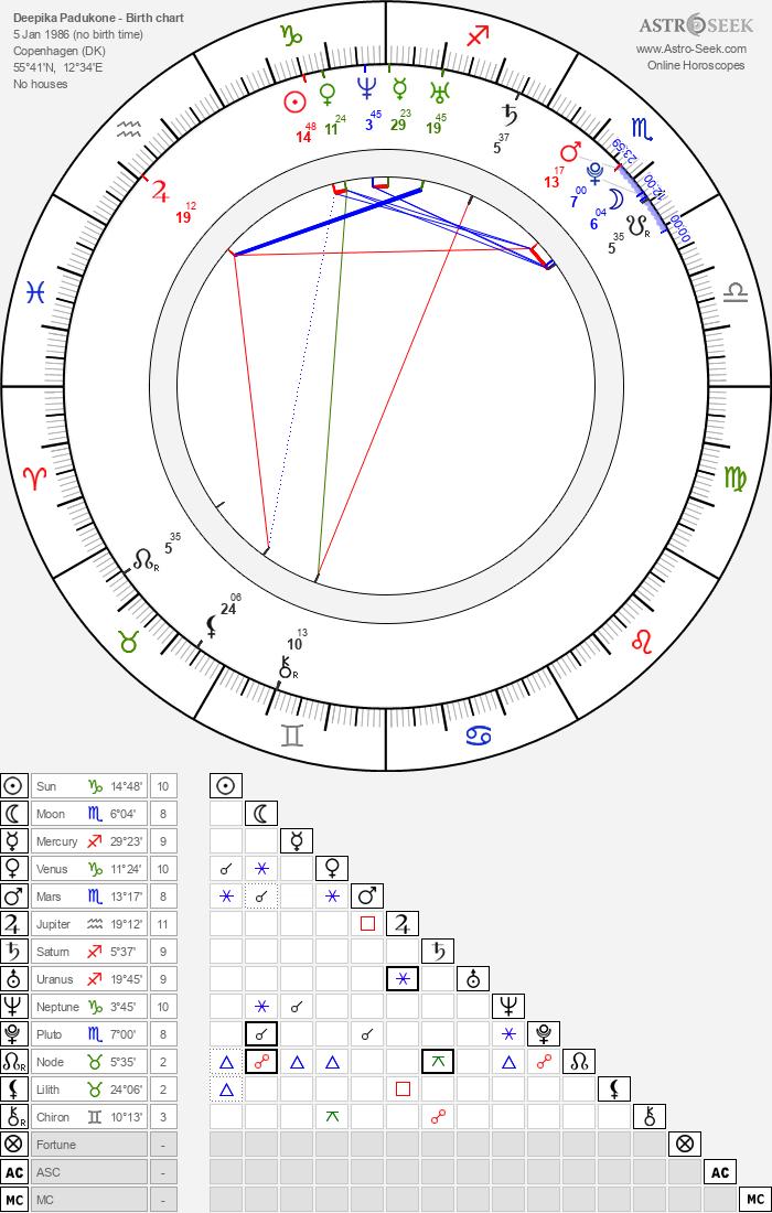 Birth Chart of Deepika Padukone, Astrology Horoscope