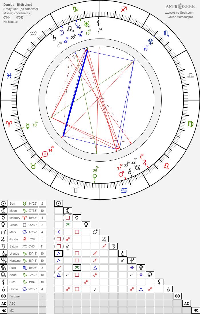 Demida - Astrology Natal Birth Chart