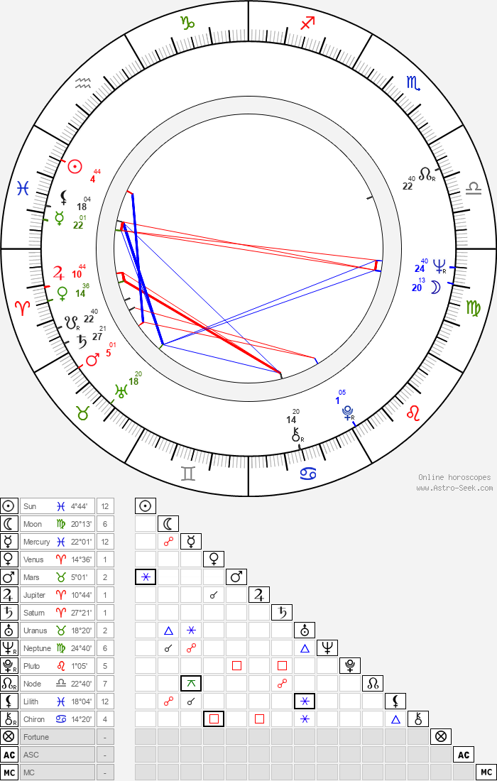 Denis Law - Astrology Natal Birth Chart