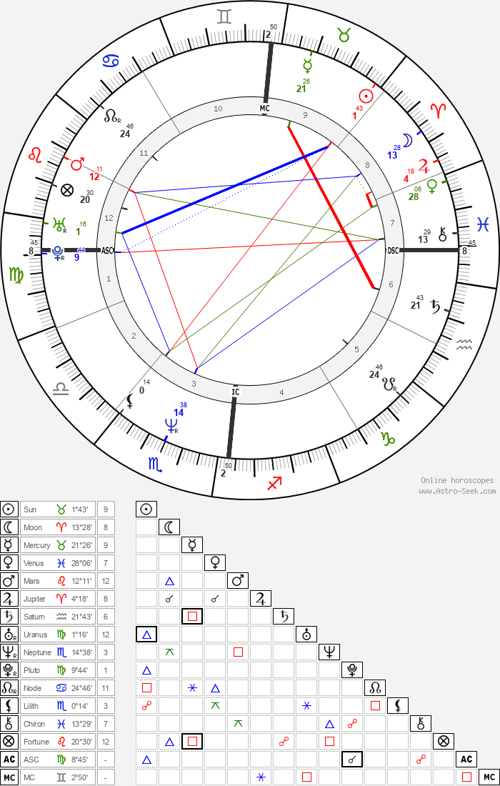 Denis Podalydès - Astrology Natal Birth Chart