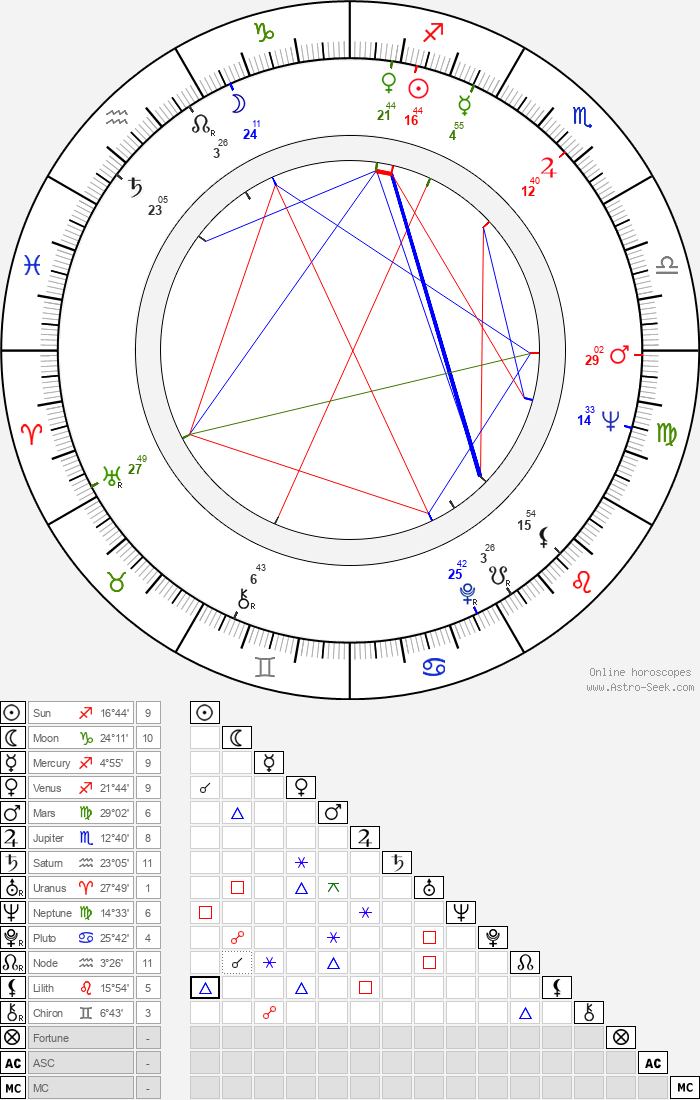 Dezső Garas - Astrology Natal Birth Chart