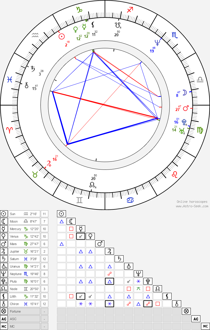 Diane Lane - Astrology Natal Birth Chart