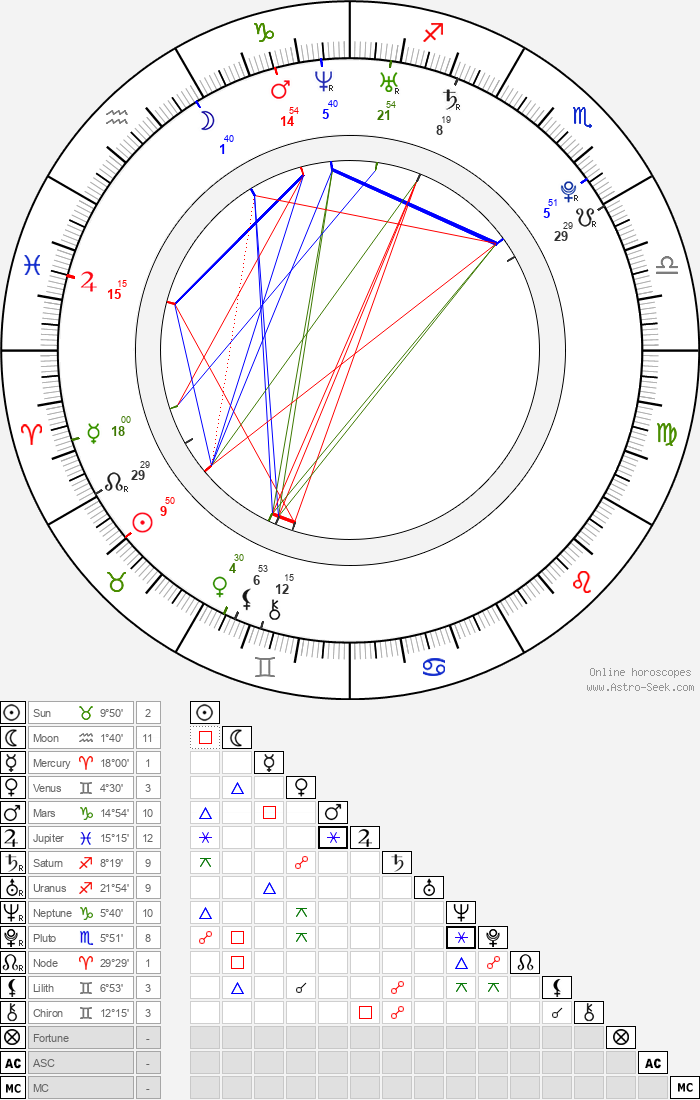 Dianna Agron - Astrology Natal Birth Chart