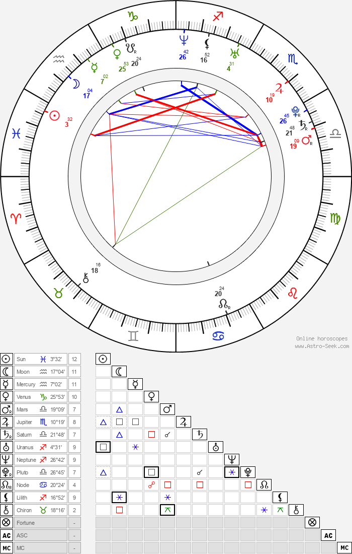 Dichen Lachman - Astrology Natal Birth Chart
