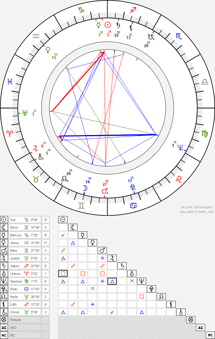Dick Miller - Astrology Natal Birth Chart
