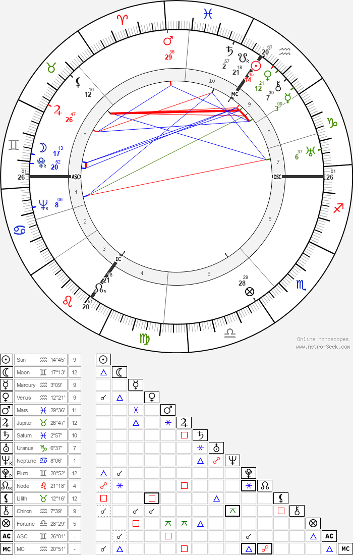 Dietrich Bonhoeffer - Astrology Natal Birth Chart