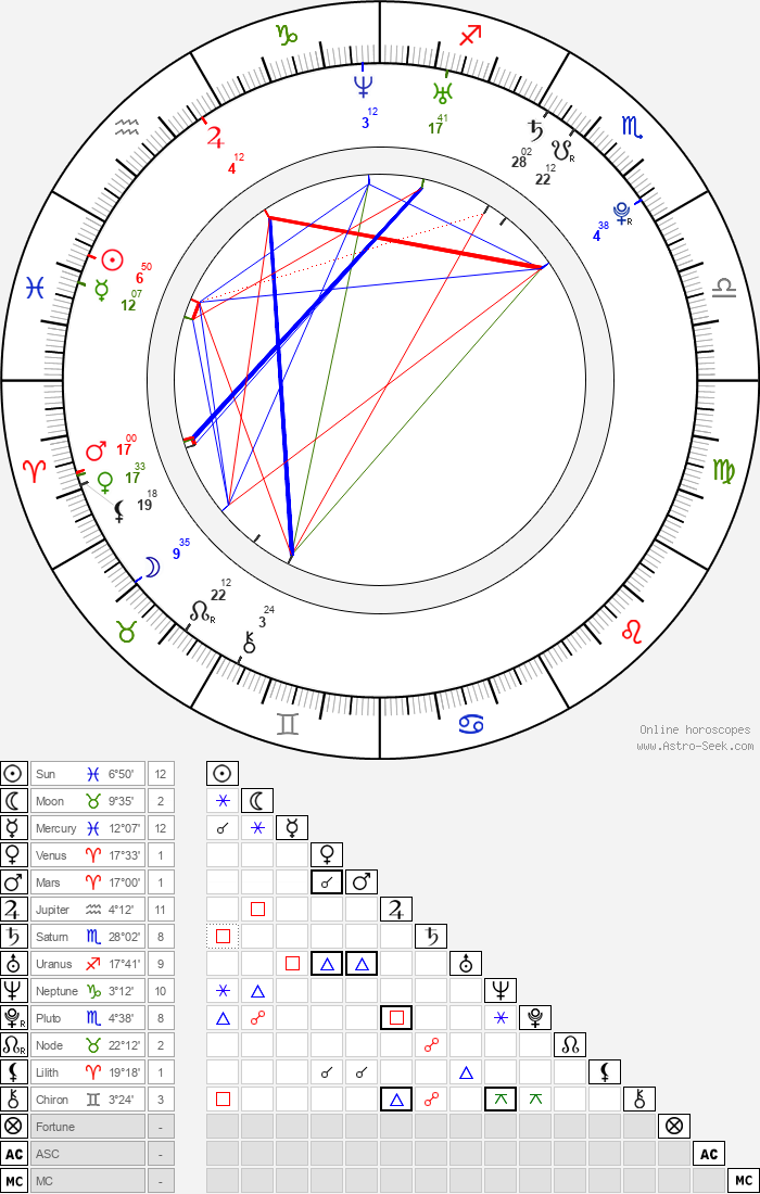 Dmitriy Kubasov - Astrology Natal Birth Chart