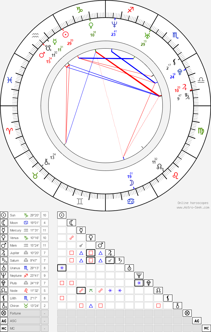 Dodo Kotman - Astrology Natal Birth Chart