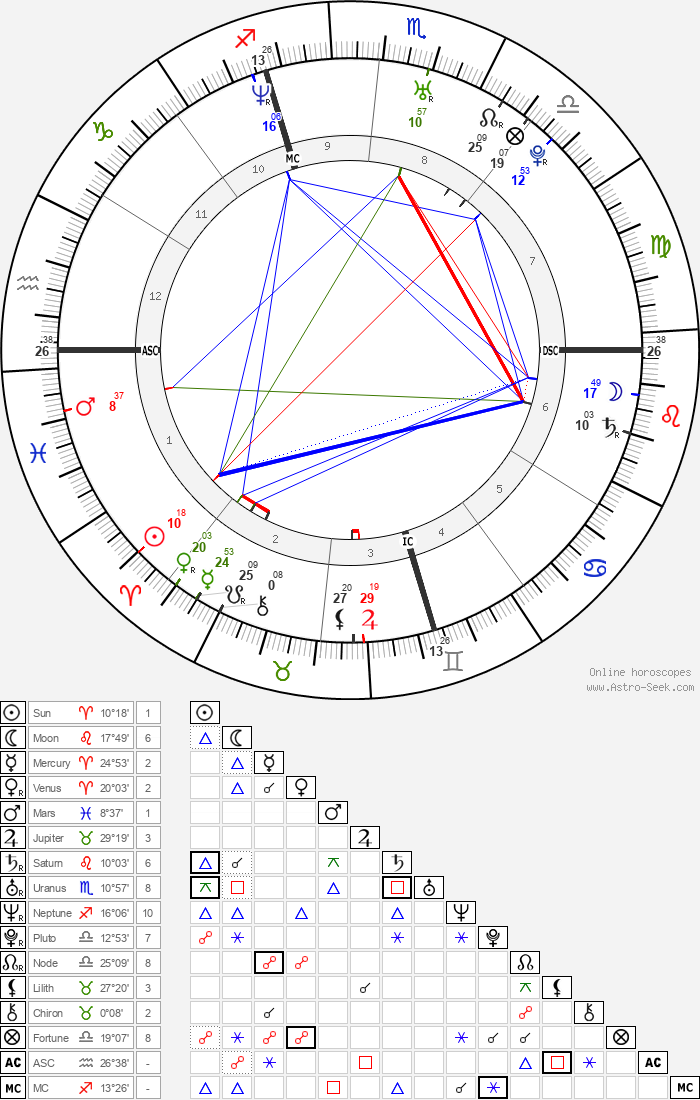Domenico Fioravanti - Astrology Natal Birth Chart