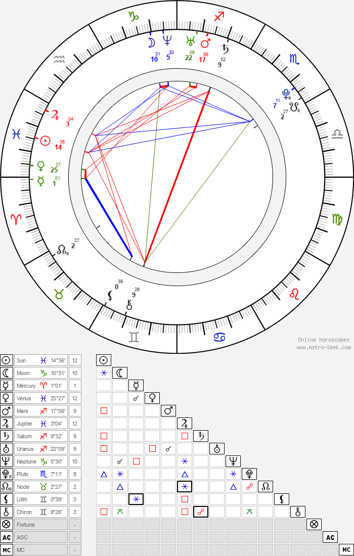 Dominique McElligott - Astrology Natal Birth Chart