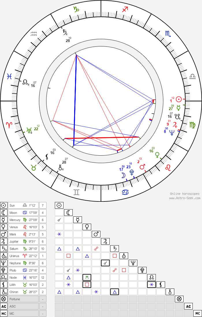 Dominique Michel - Astrology Natal Birth Chart