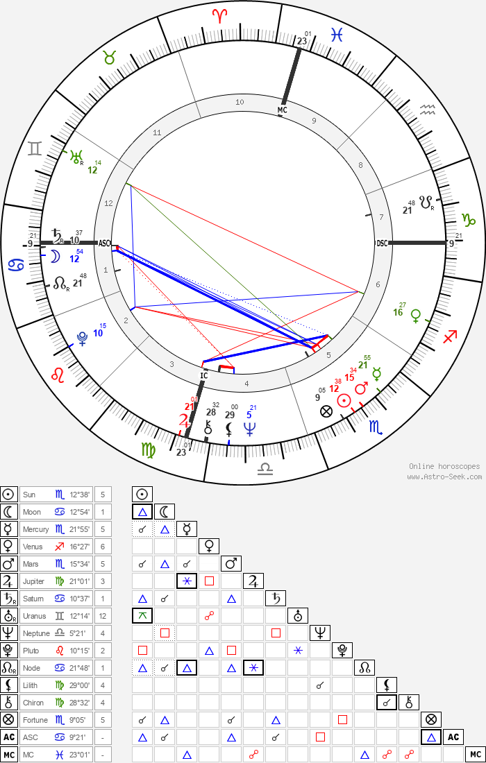 Don Eddy - Astrology Natal Birth Chart