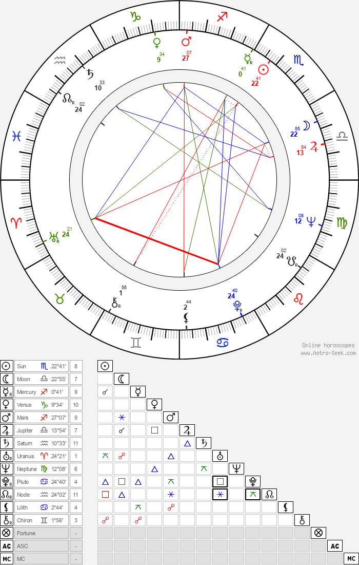 Donald Pickering - Astrology Natal Birth Chart