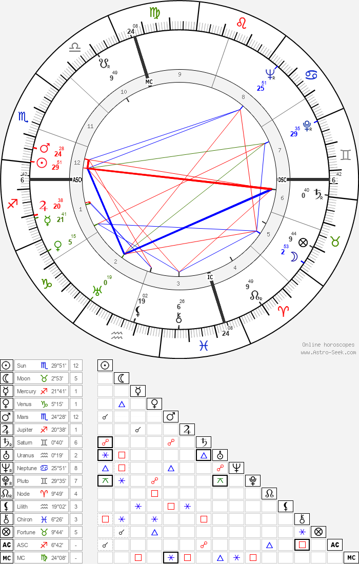 Doris Duke - Astrology Natal Birth Chart