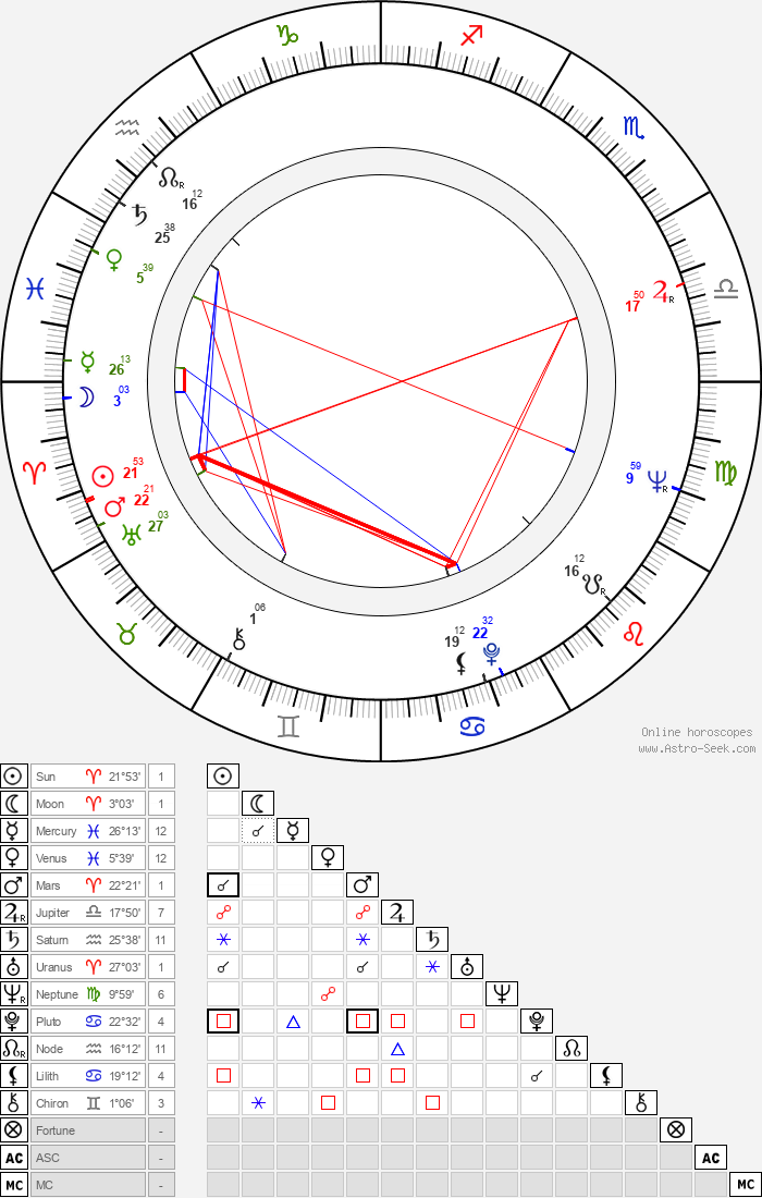 Dossio Dossev - Astrology Natal Birth Chart