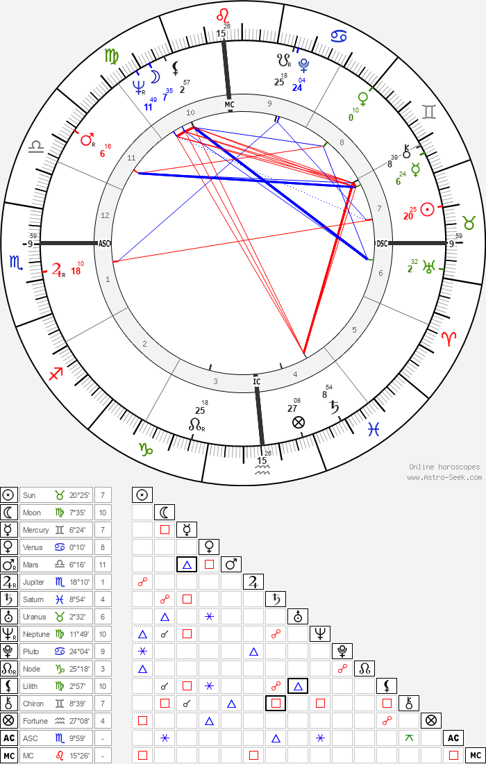 Doug McClure - Astrology Natal Birth Chart