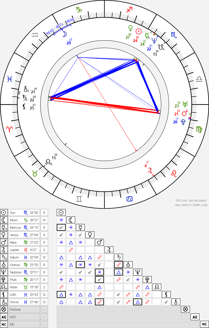 Douglas M. Griffin - Astrology Natal Birth Chart