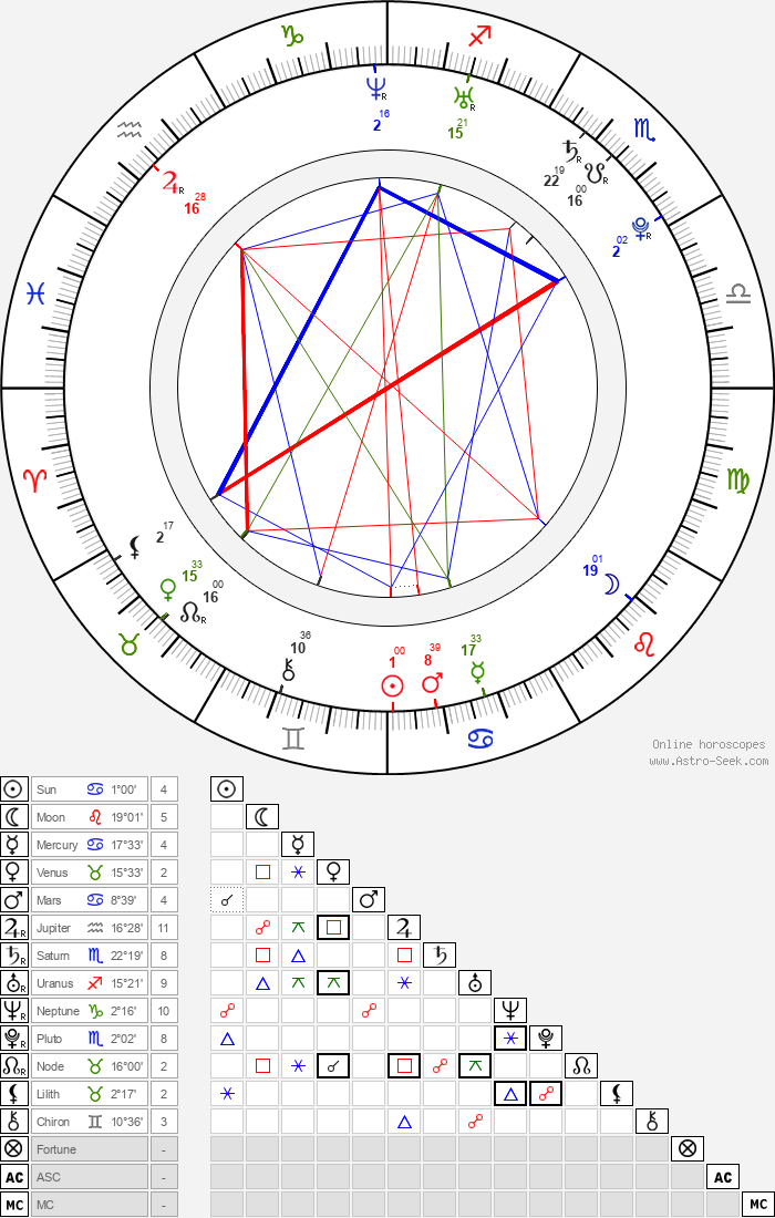 Douglas Smith - Astrology Natal Birth Chart