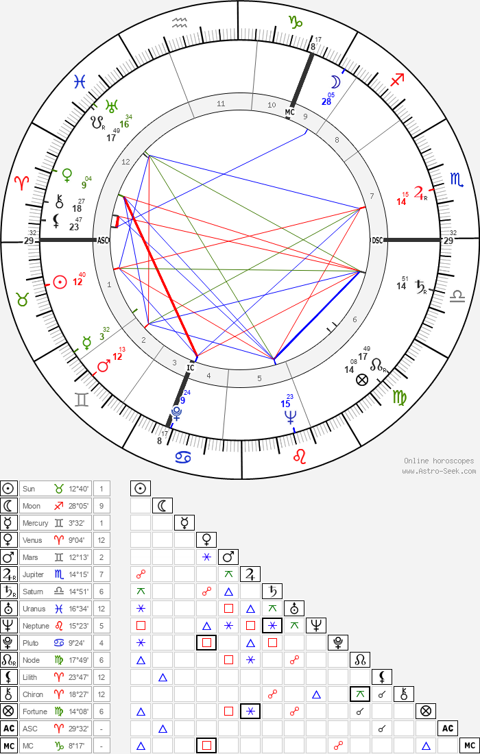 Douglas Stephen - Astrology Natal Birth Chart