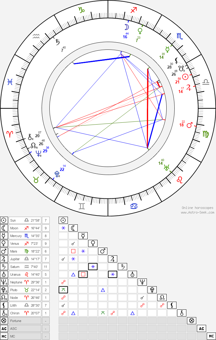 Douglas Z. Doty - Astrology Natal Birth Chart