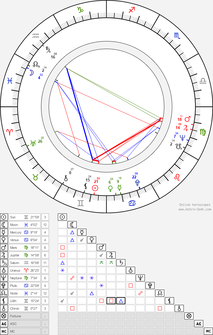Dragomir 'Gidra' Bojanic - Astrology Natal Birth Chart