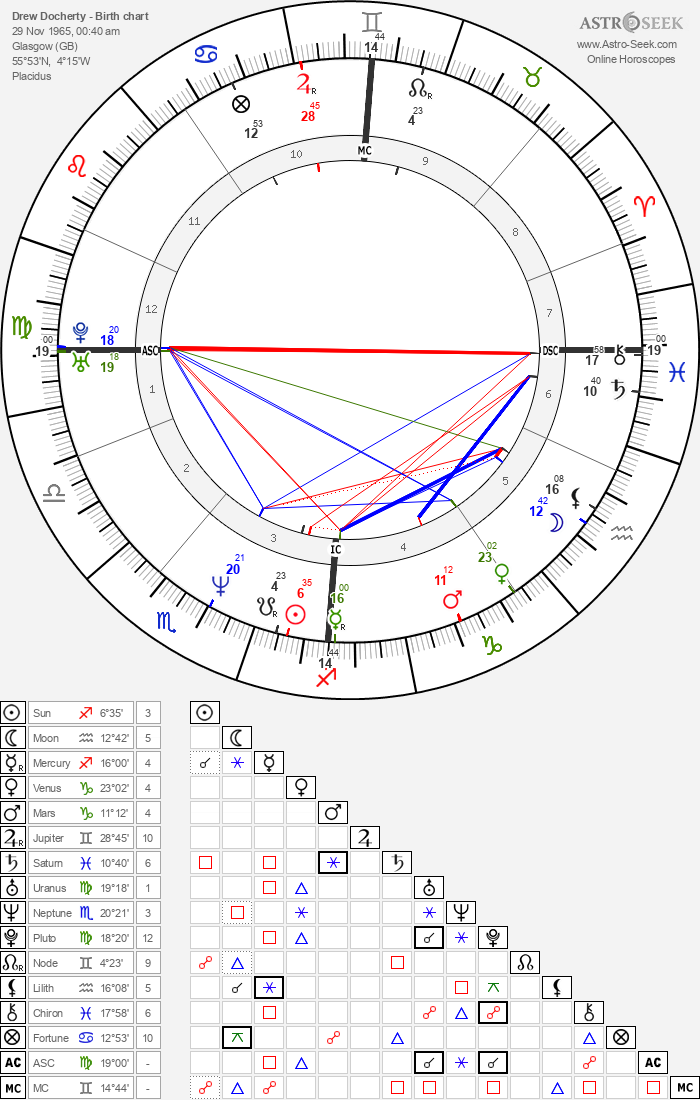 Drew Docherty - Astrology Natal Birth Chart