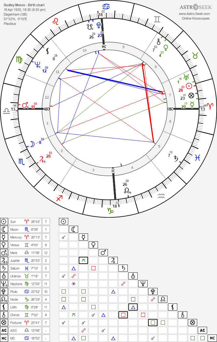Dudley Moore - Astrology Natal Birth Chart
