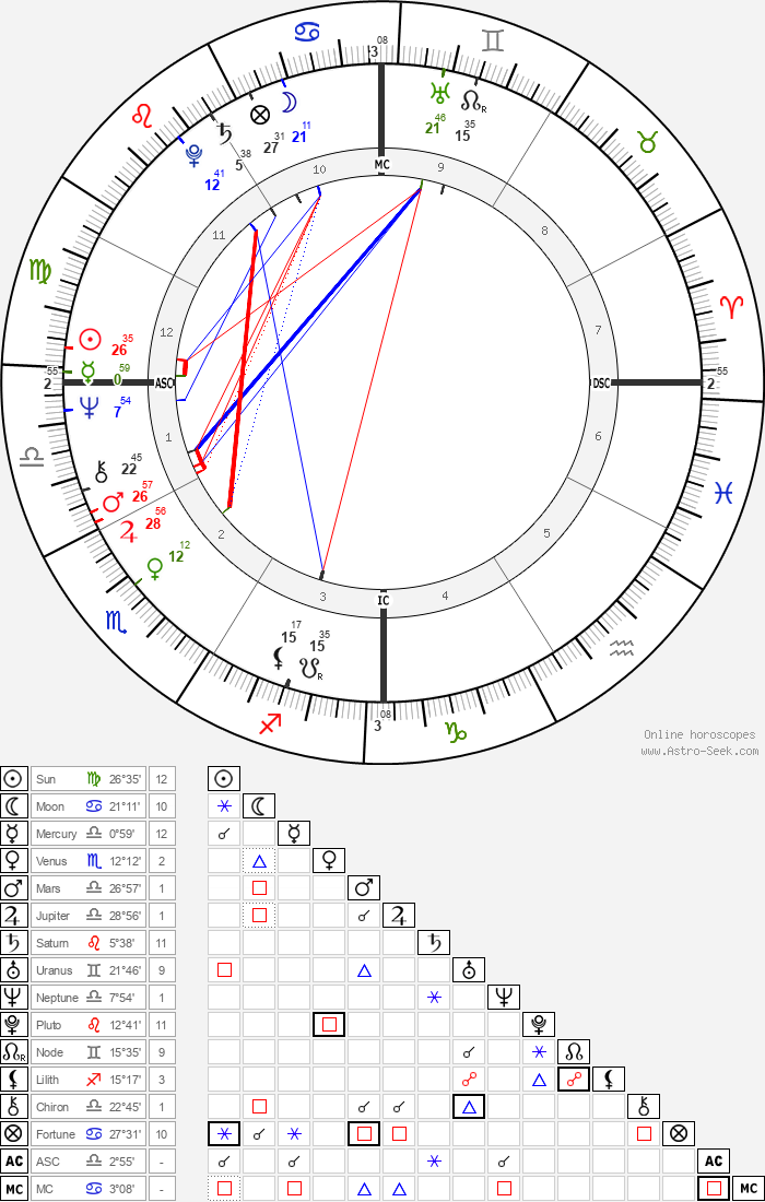 Dudu Topaz - Astrology Natal Birth Chart