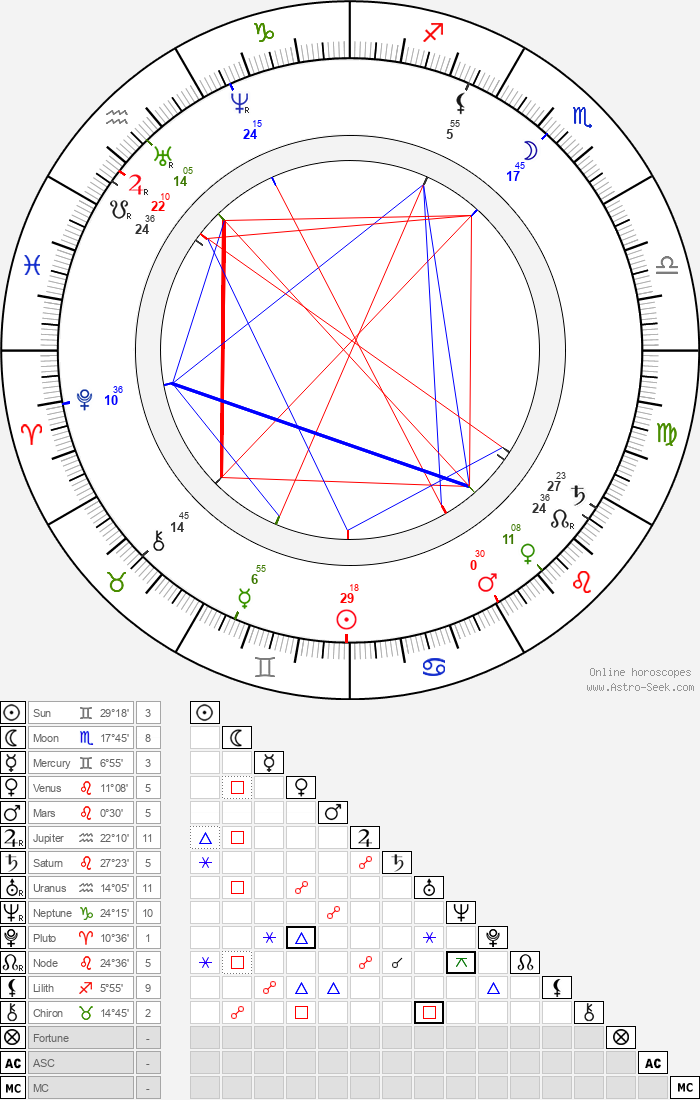 Duke Ludwig Wilhelm in Bavaria - Astrology Natal Birth Chart