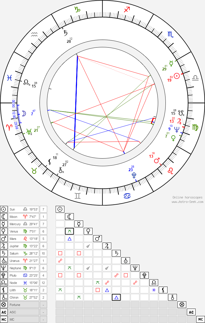 Dušan Makavejev - Astrology Natal Birth Chart