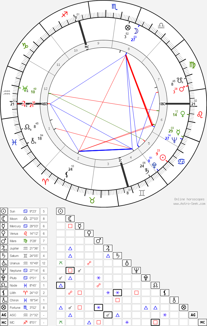 Earle Warren - Astrology Natal Birth Chart