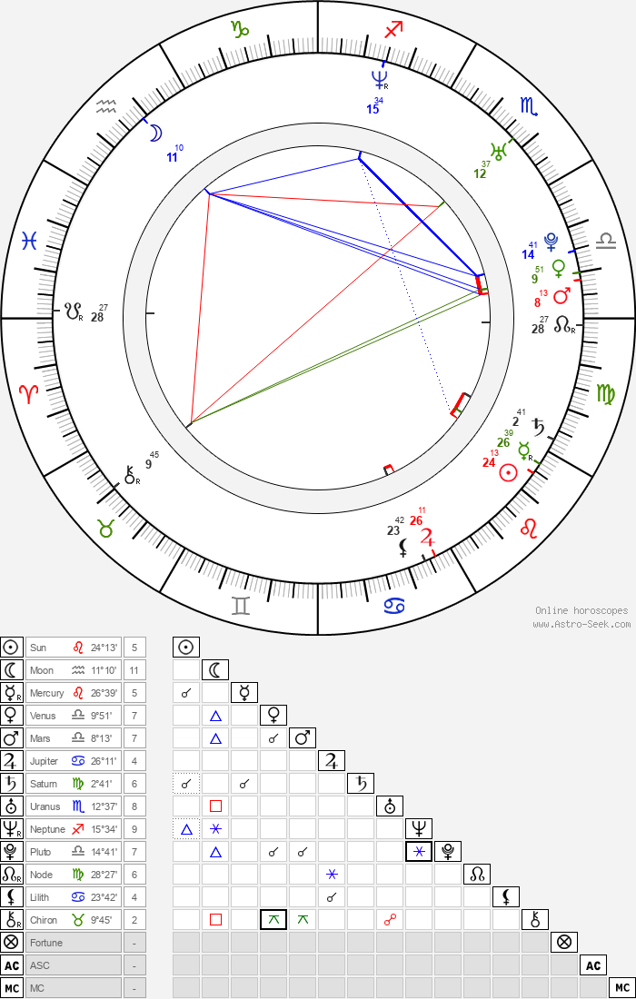 Ebon Moss-Bachrach - Astrology Natal Birth Chart