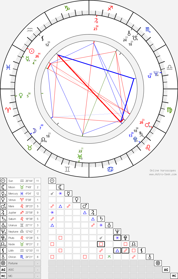 Eckhart Tolle - Astrology Natal Birth Chart