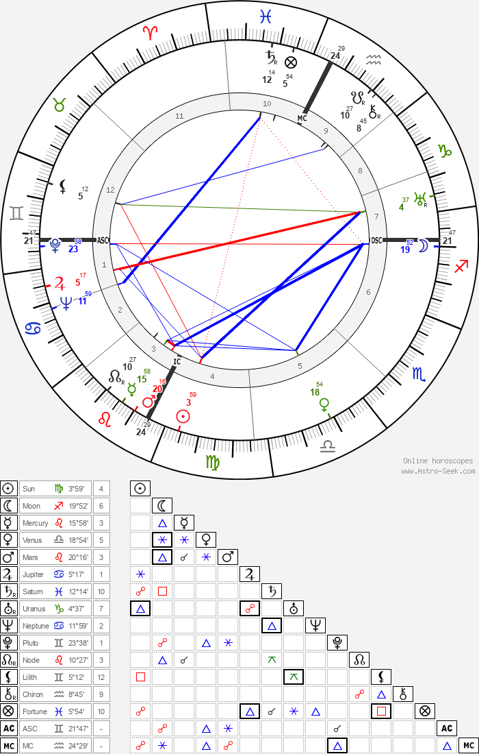 Ed Gein - Astrology Natal Birth Chart