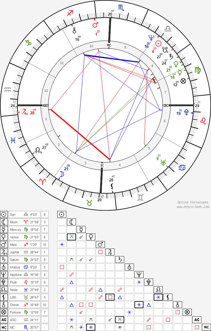 Edison Saraiva - Astrology Natal Birth Chart