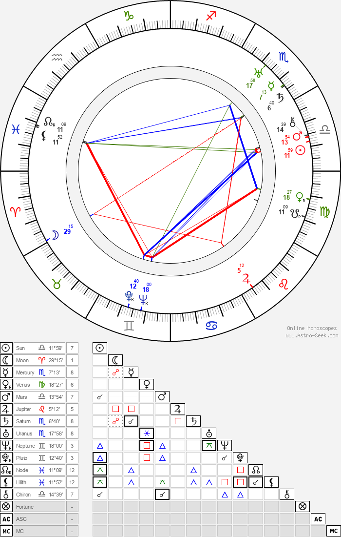 Edith Ewing Bouvier Beale - Astrology Natal Birth Chart