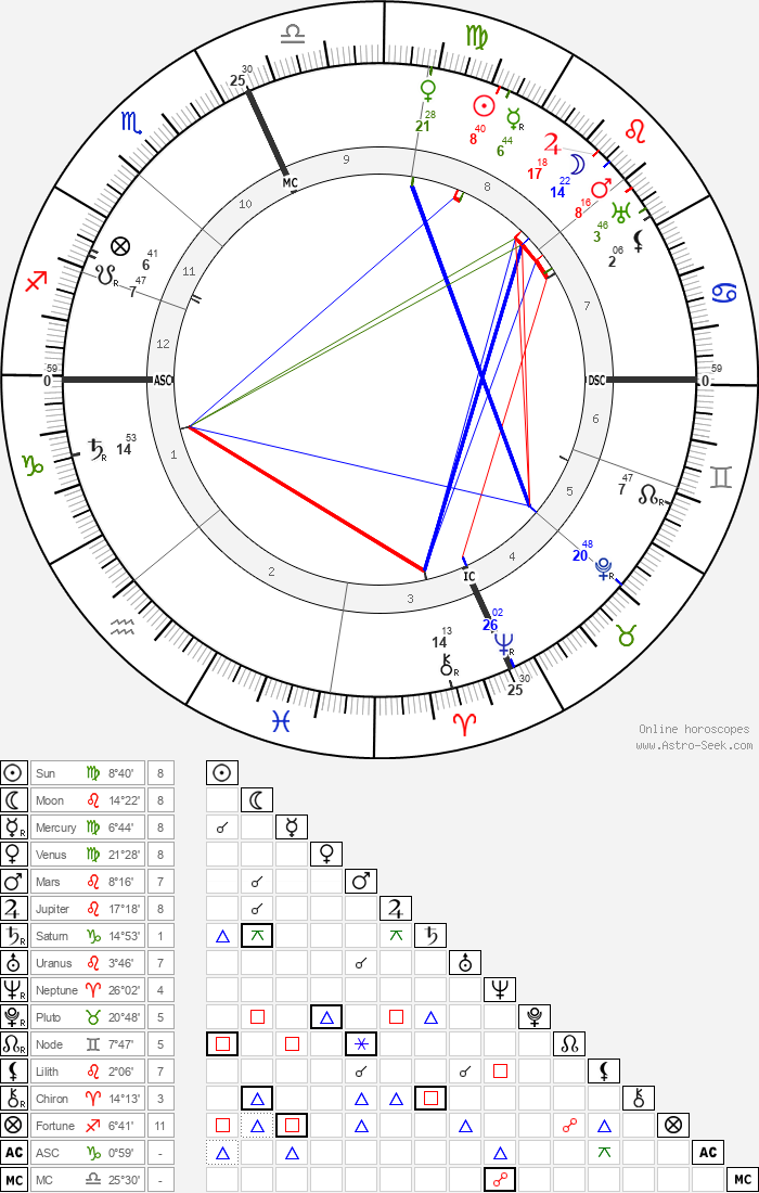 Edith McCormich - Astrology Natal Birth Chart