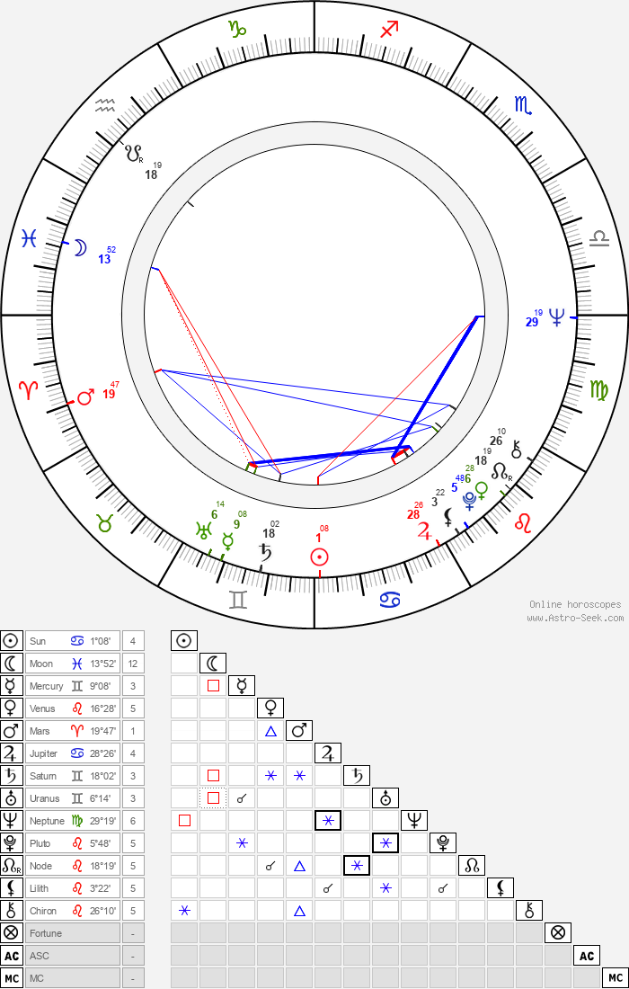 Eduard Ambros - Astrology Natal Birth Chart