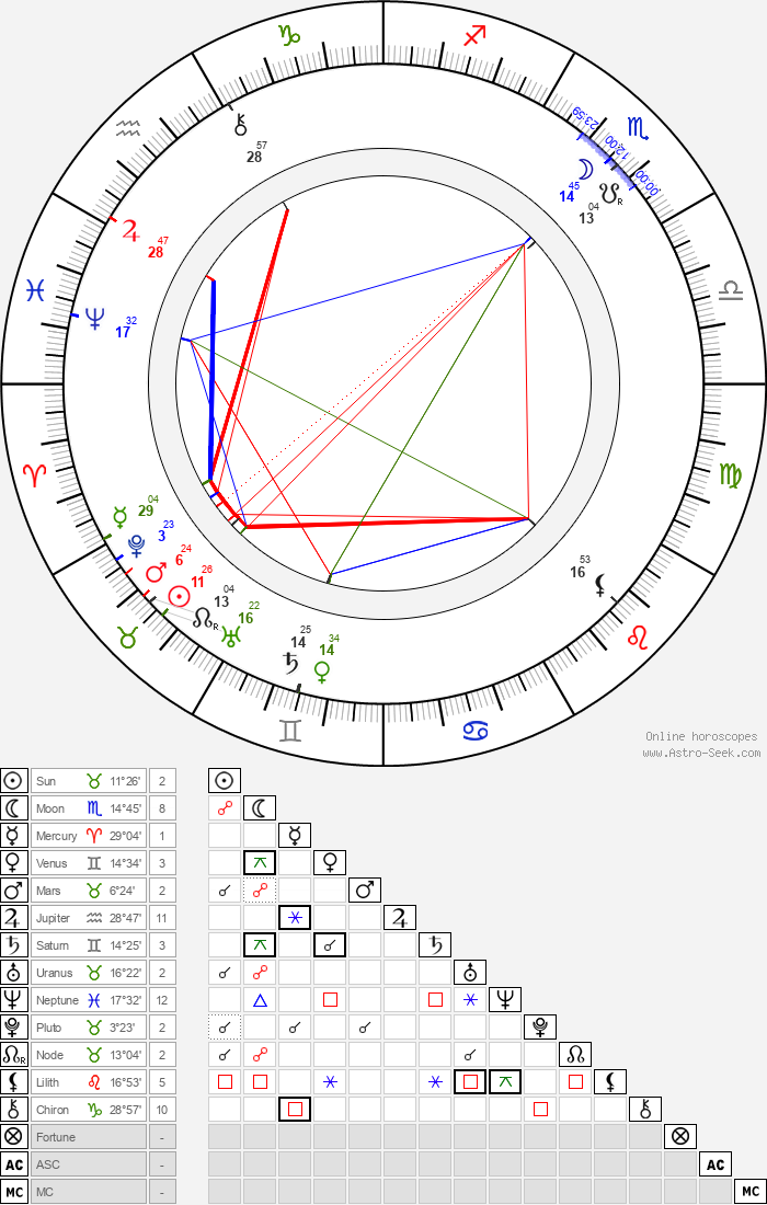 Eduard von Keyserling - Astrology Natal Birth Chart