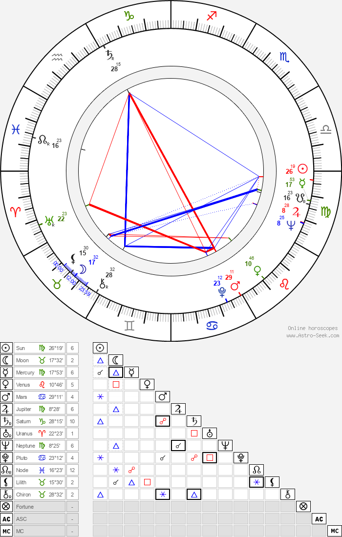 Eero Silvasti - Astrology Natal Birth Chart