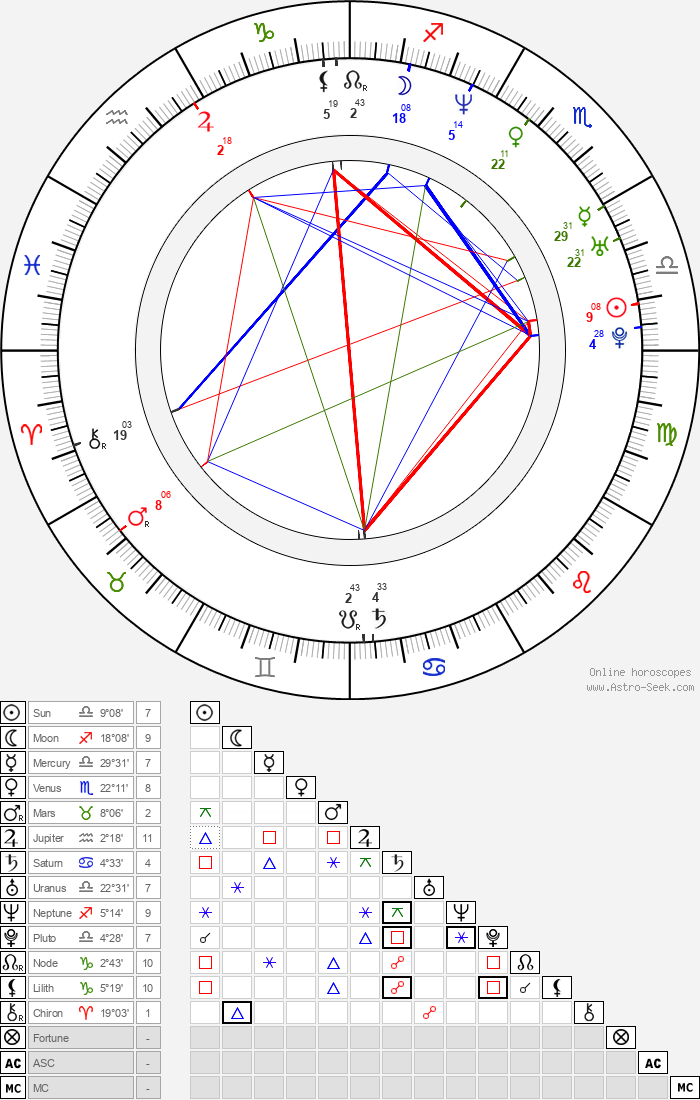 Efren Ramirez - Astrology Natal Birth Chart